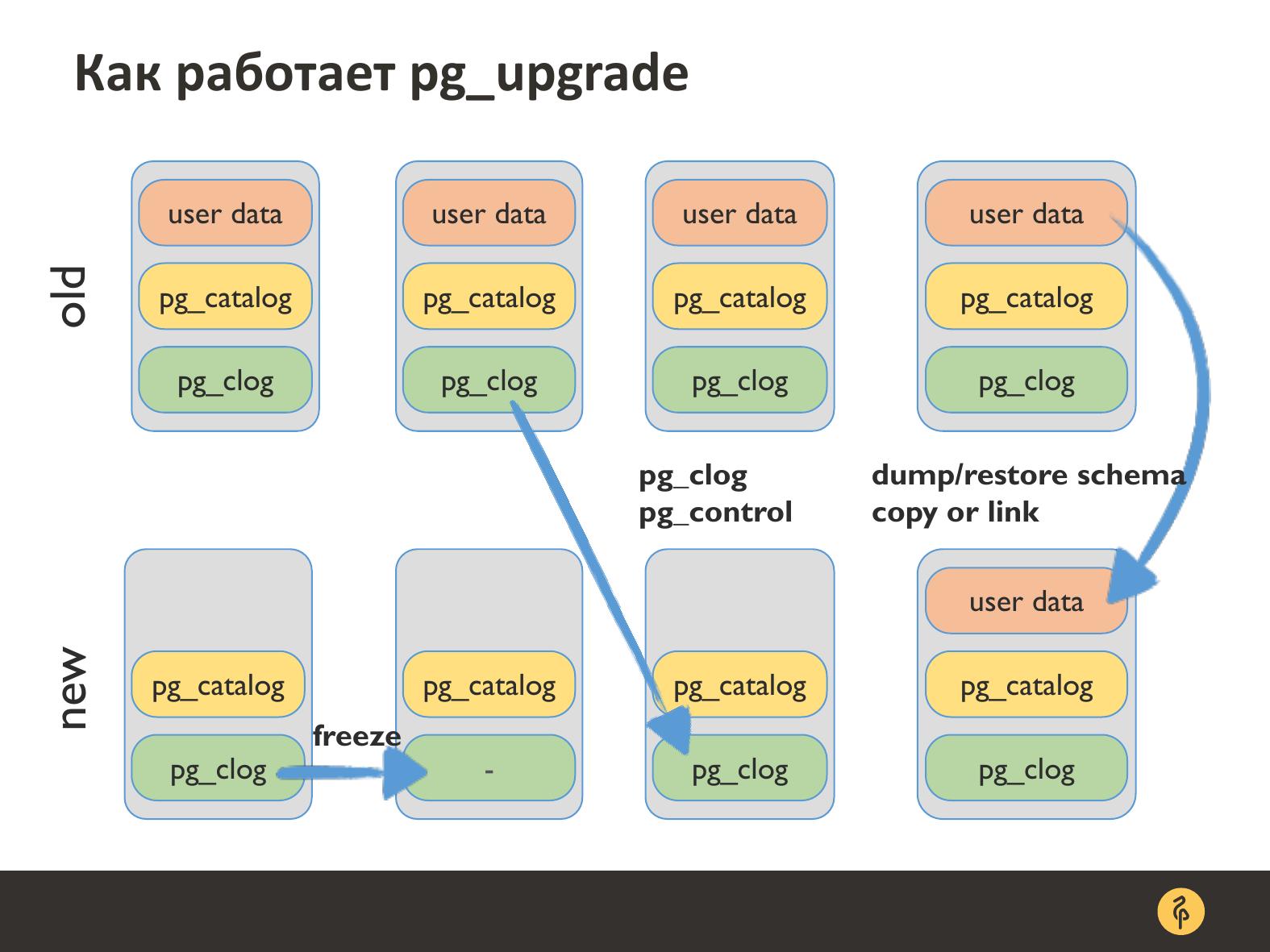 Практика обновления версий PostgreSQL. Андрей Сальников - 15