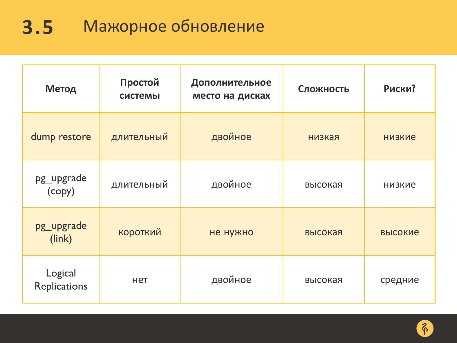 Практика обновления версий PostgreSQL. Андрей Сальников - 27