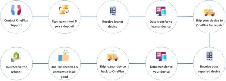 OnePlus продлила сроки возврата и гарантии на свои устройства в связи с пандемией коронавируса