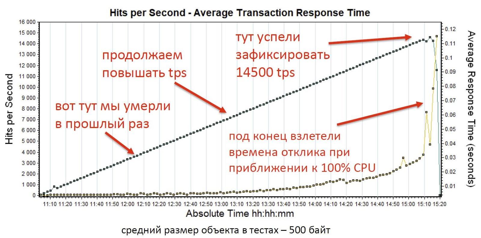 Как мы делали ядро инвестиционного бизнеса «Альфа-Банка» на базе Tarantool - 12
