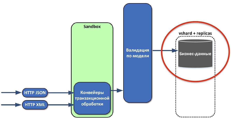 Как мы делали ядро инвестиционного бизнеса «Альфа-Банка» на базе Tarantool - 4