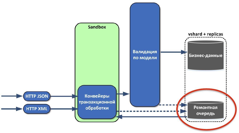 Как мы делали ядро инвестиционного бизнеса «Альфа-Банка» на базе Tarantool - 5