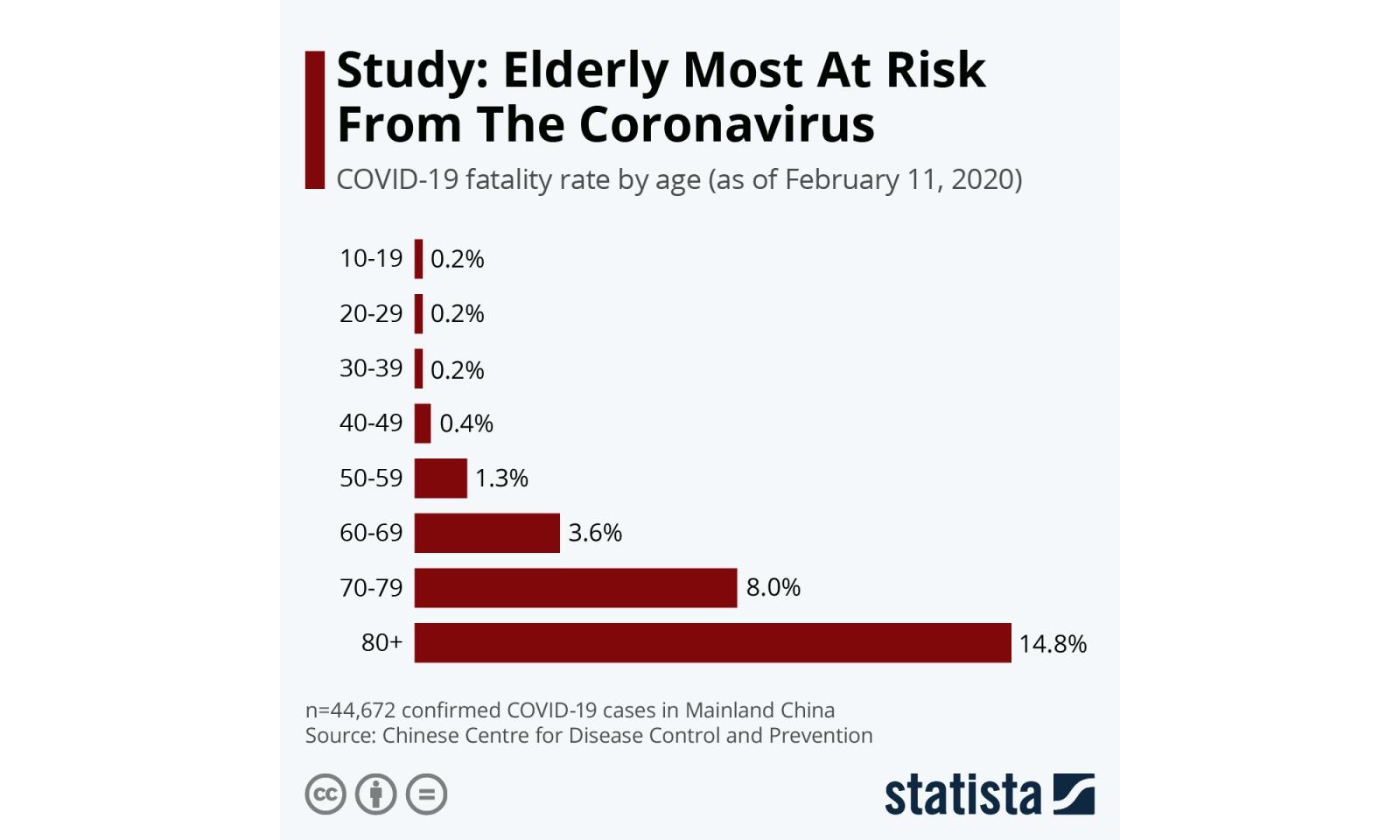Коронавирус: опасная иллюзия смертности - 7