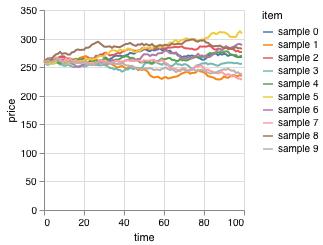Оцениваем опционы на Clojure методом Монте-Карло - 2