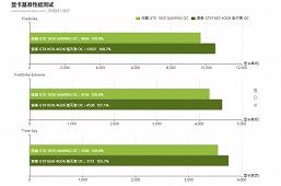 Первые тесты обновлённой GeForce GTX 1650. Есть ли смысл в более быстрой памяти?