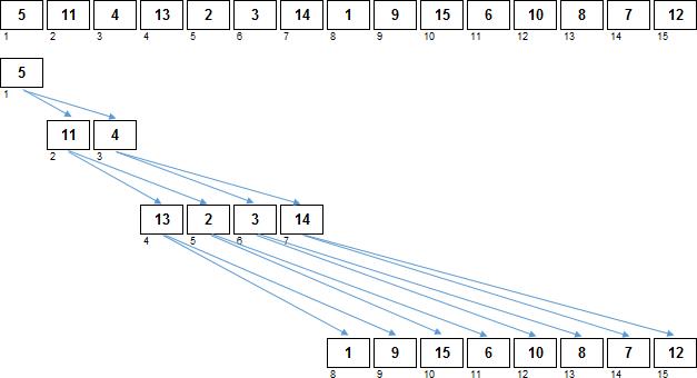 Сортировки кучей: n-нарные пирамиды - 4