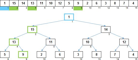Сортировки кучей: n-нарные пирамиды - 6