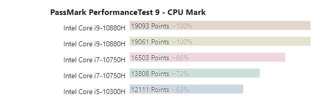 Теперь AMD — производитель самых мощных мобильных CPU? Новые Intel Comet Lake-H порой проигрывают даже предшественникам