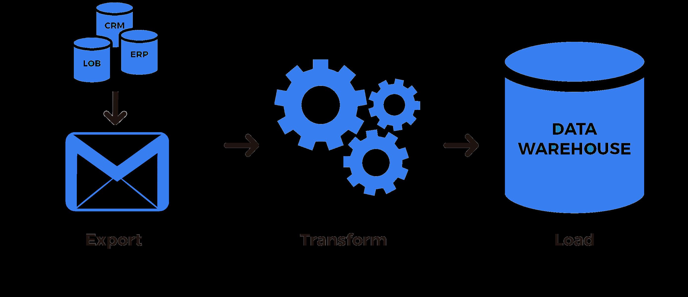 ETL процесс получения данных из электронной почты в Apache Airflow - 1