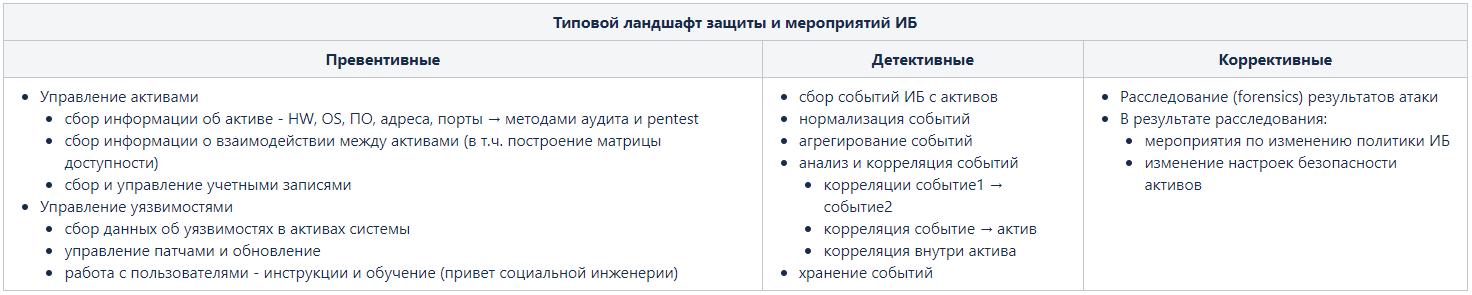 Max Patrol SIEM. Обзор системы управления событиями информационной безопасности - 3