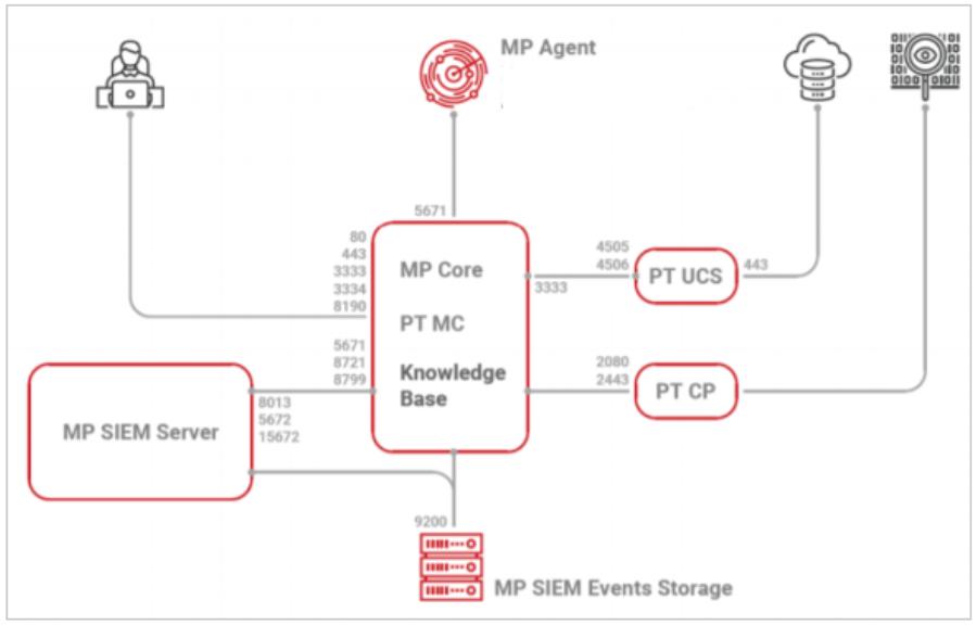 Max Patrol SIEM. Обзор системы управления событиями информационной безопасности - 4