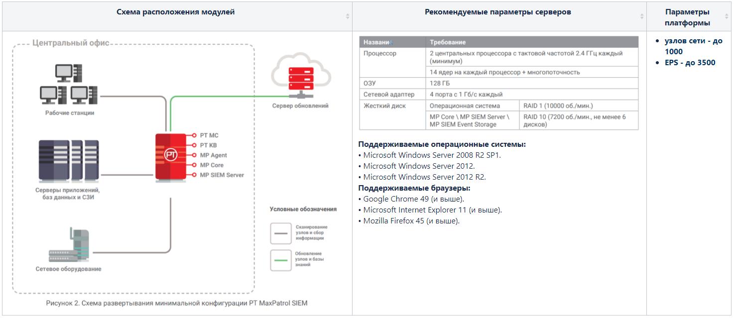 Max Patrol SIEM. Обзор системы управления событиями информационной безопасности - 5