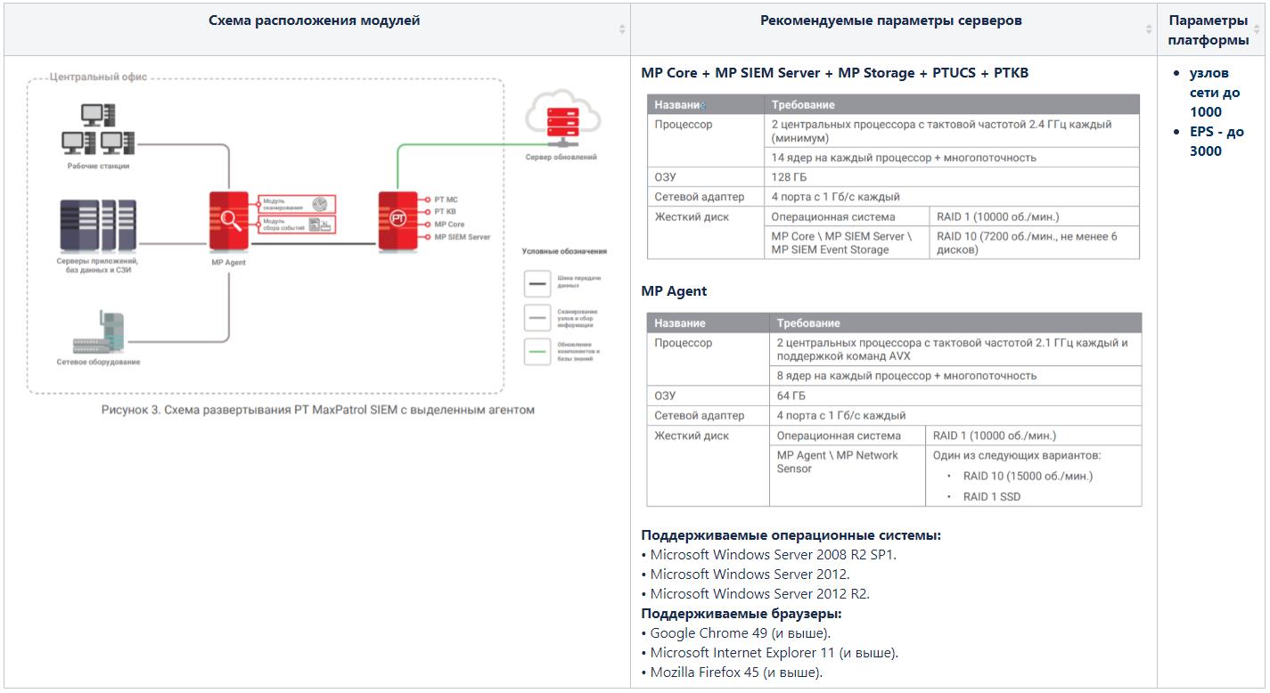 Max Patrol SIEM. Обзор системы управления событиями информационной безопасности - 6