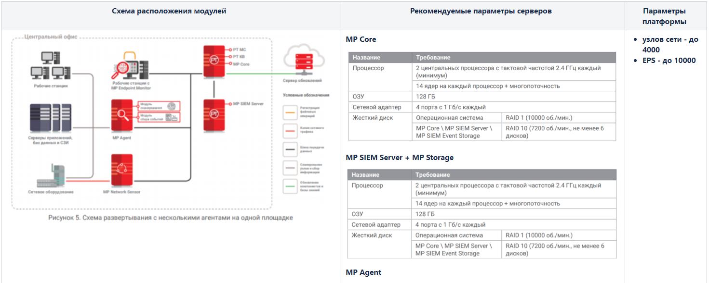 Max Patrol SIEM. Обзор системы управления событиями информационной безопасности - 7