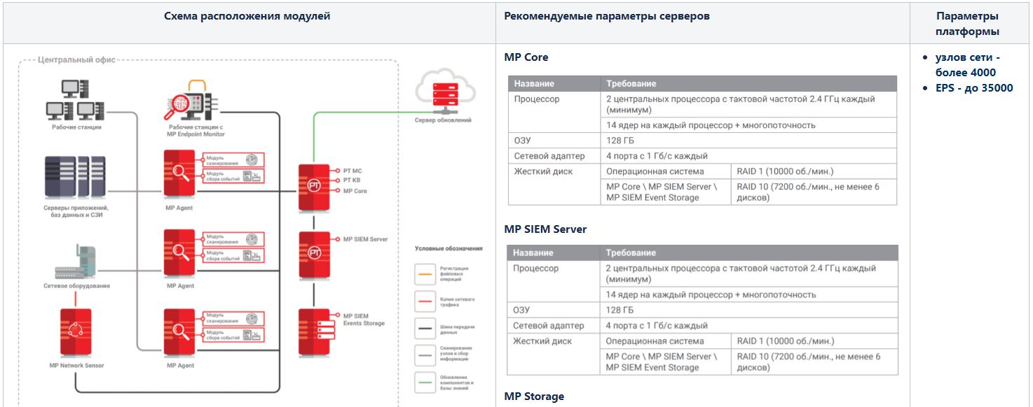 Max Patrol SIEM. Обзор системы управления событиями информационной безопасности - 9