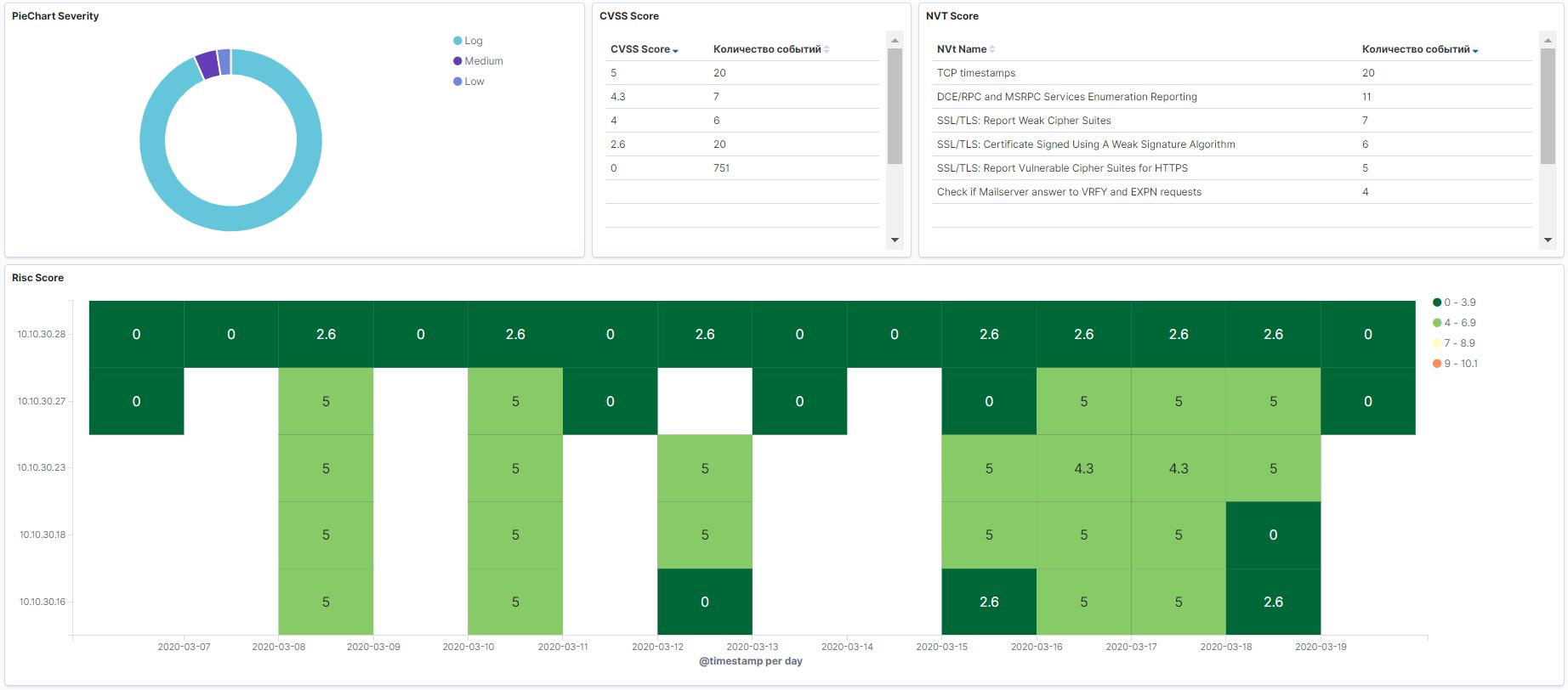 TS Total Sight. Средство сбора событий, анализа инцидентов и автоматизации реагирования на угрозы - 4