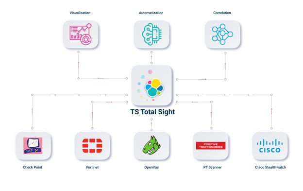 TS Total Sight. Средство сбора событий, анализа инцидентов и автоматизации реагирования на угрозы - 7