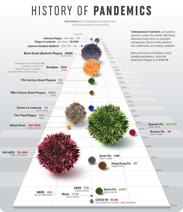 [Инфографика] Визуализация пандемий в истории человечества - 3
