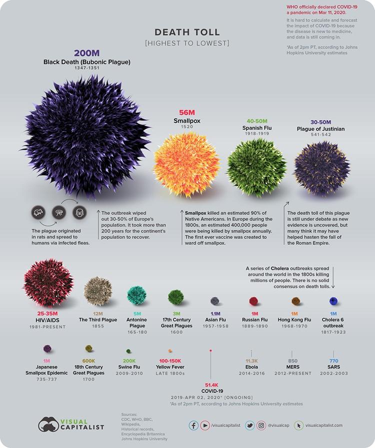 [Инфографика] Визуализация пандемий в истории человечества - 4