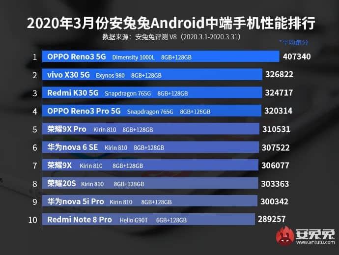 Какой смартфон самый производительный в среднем сегменте? Подсказка — он основан не на платформе Qualcomm