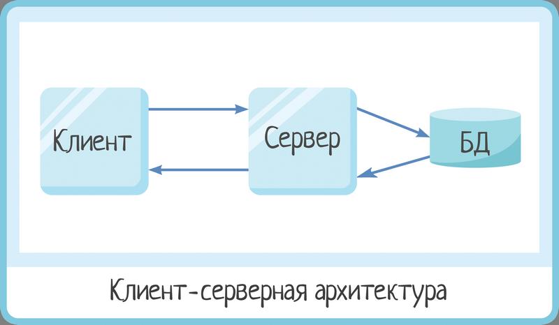 Клиент-серверная архитектура в картинках - 1