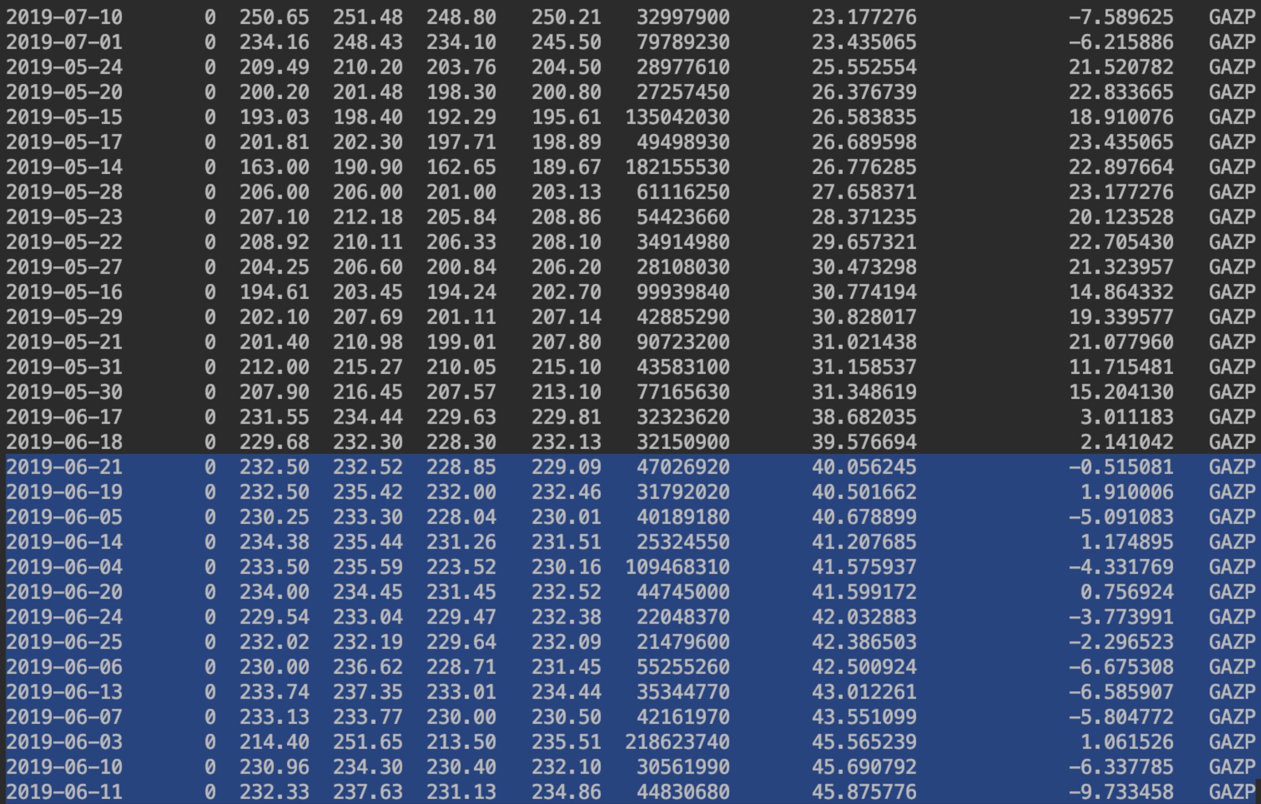 Перспективны ли просевшие акции? Проанализируем с помощью python - 2