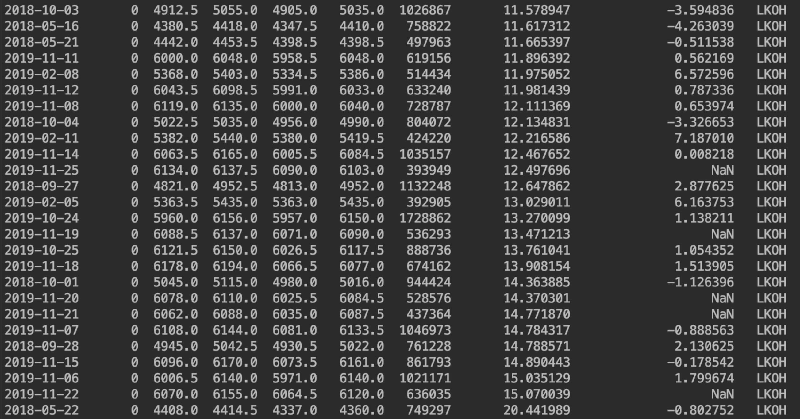 Перспективны ли просевшие акции? Проанализируем с помощью python - 5