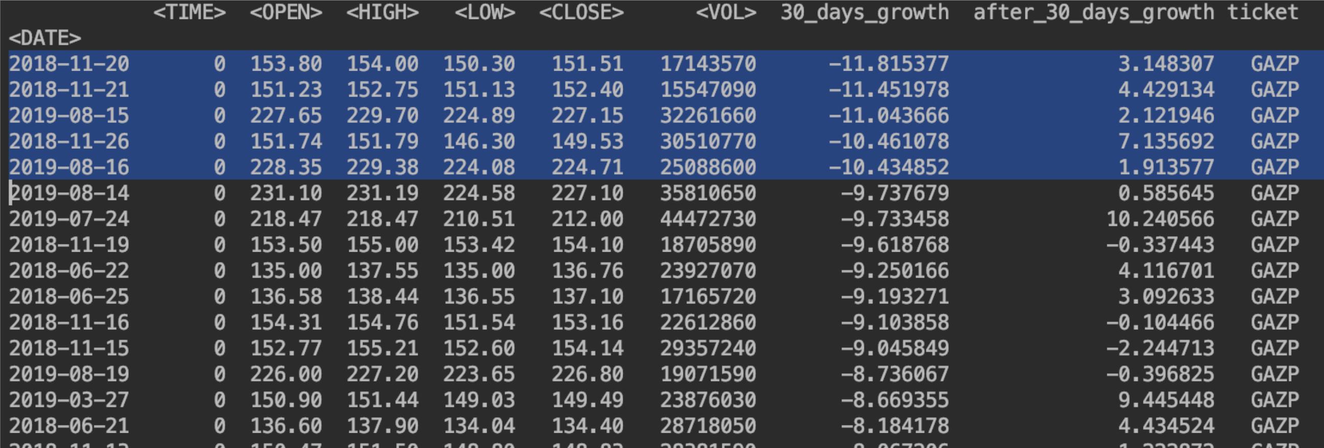 Перспективны ли просевшие акции? Проанализируем с помощью python - 1