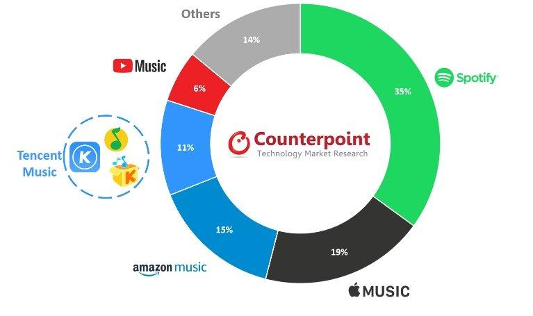 Apple пока не может догнать лидера. Spotify всё ещё первая на рынке потоковых музыкальных сервисов