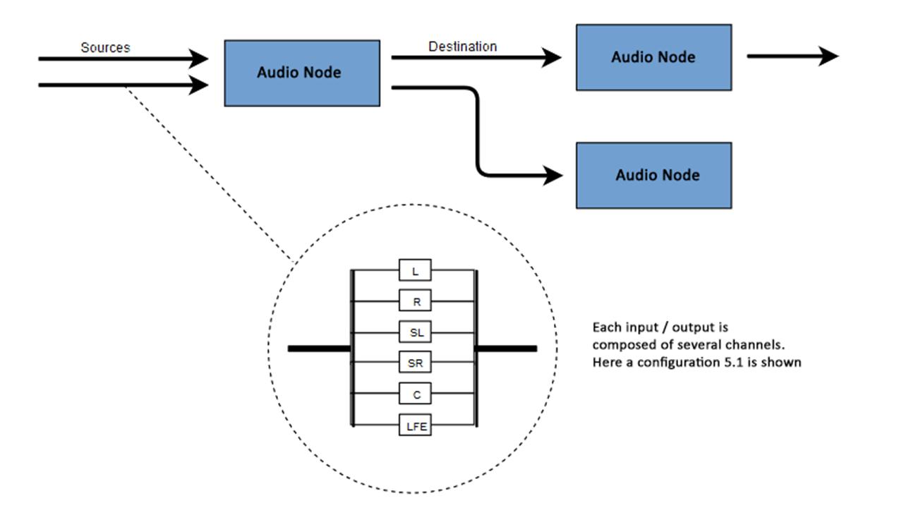 Концепции, лежащие в основе Web Audio API - 3