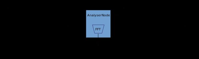 Концепции, лежащие в основе Web Audio API - 5