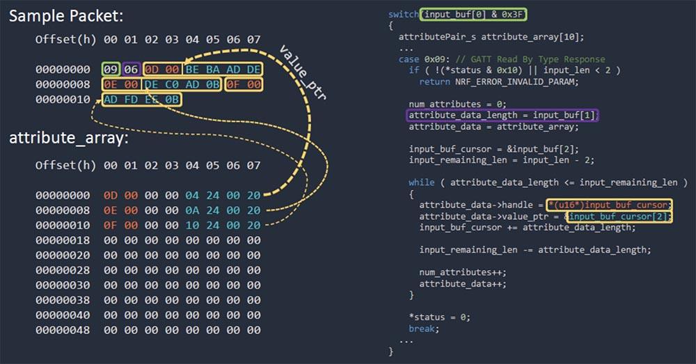 Конференция DEFCON 27. Buttplug: подлинное тестирование на проникновение. Часть 2 - 8