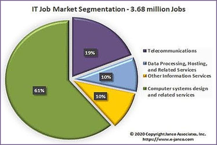 Несмотря на карантин из-за коронавируса за март в США было создано 6700 рабочих мест в сфере IT