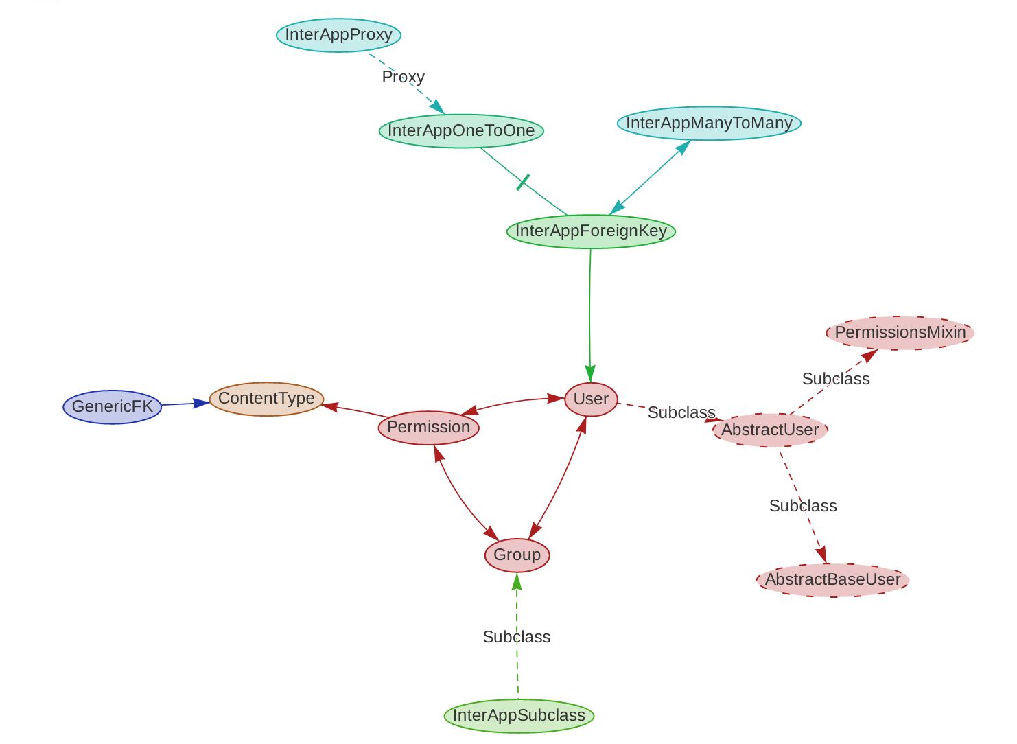 django-schema-graph