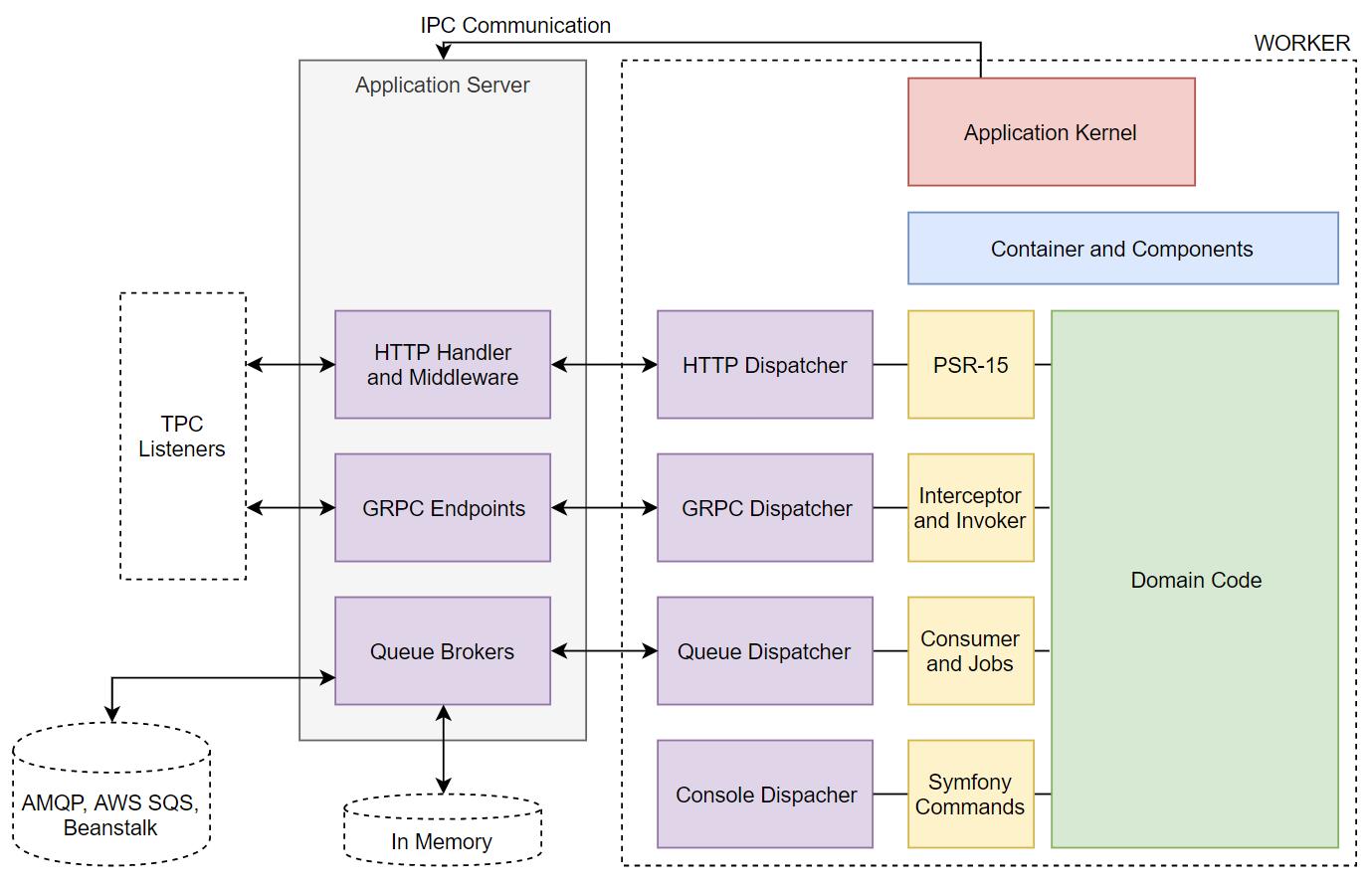 Spiral: высокопроизводительный PHP-Go фреймворк - 2