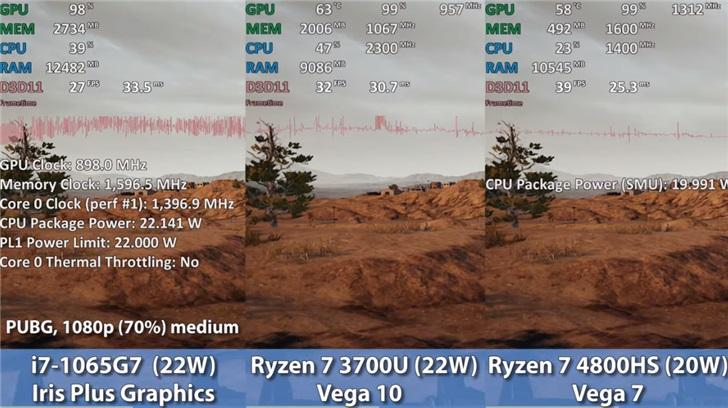 Какая встроенная графика лучше? Сравнили Iris Plus в Core i7-1065G7, Vega 10 в Ryzen 7 3700U и Vega 7 в Ryzen 7 4800HS