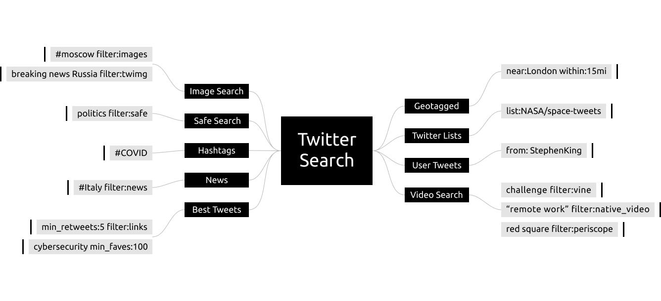 (Не)очевидный OSINT в Twitter - 1