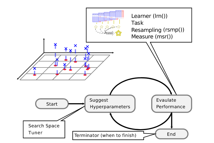 Машинное обучение на языке R с использованием пакета mlr3 - 2