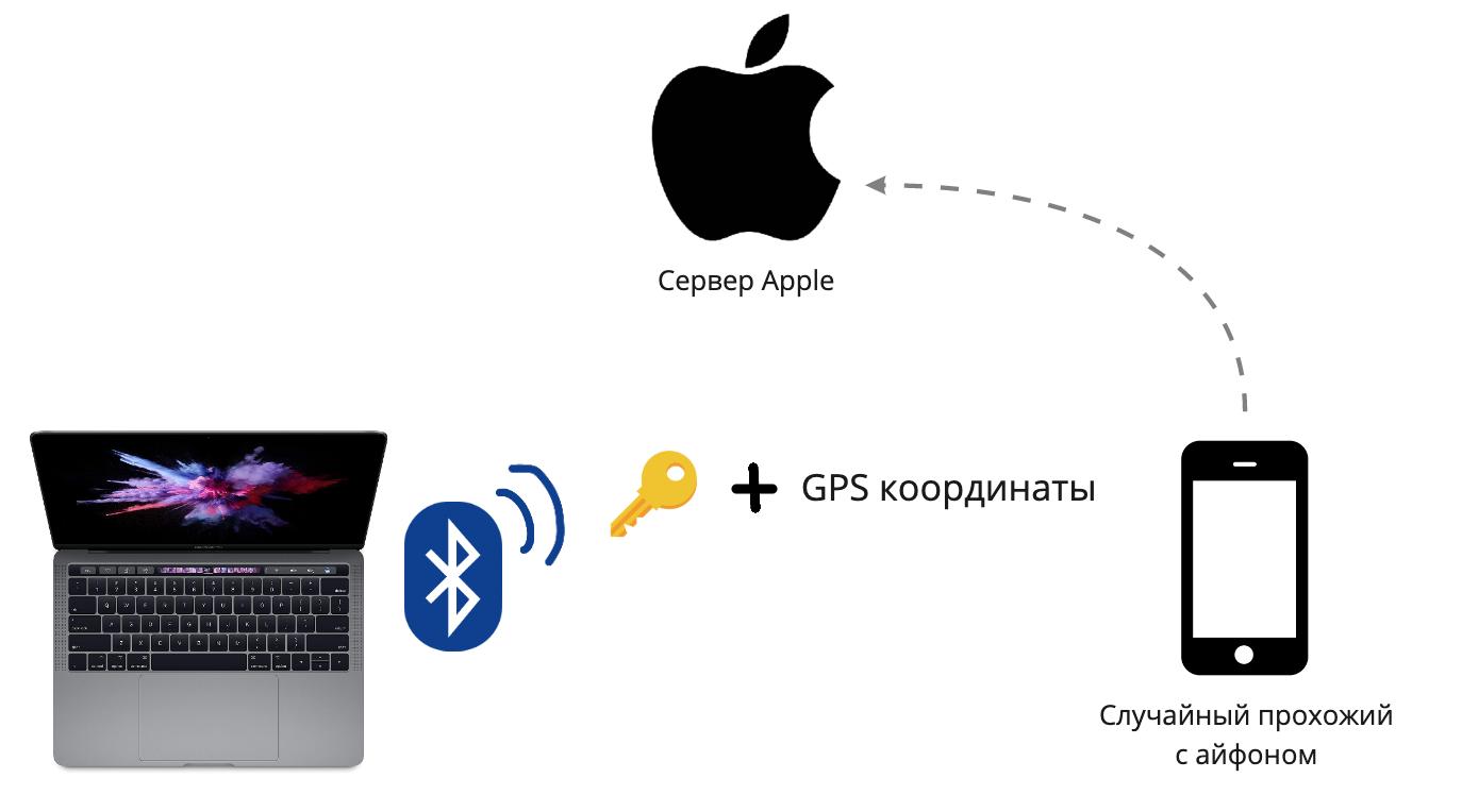 Как украсть Macbook - 7
