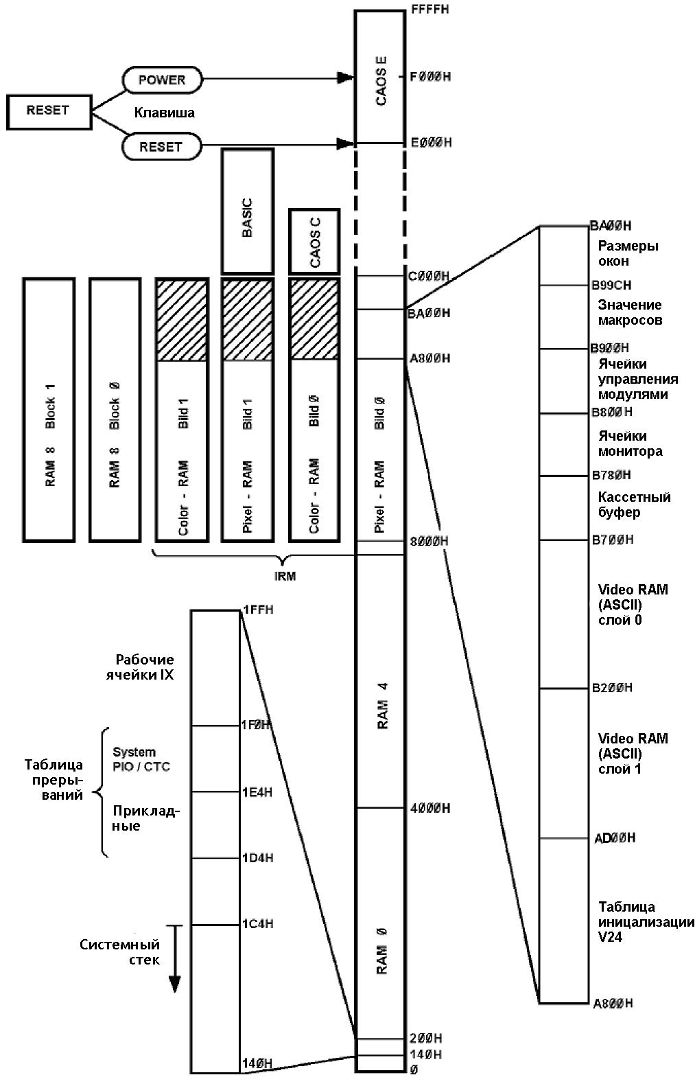 KleinComputer KC 85-4 — модульность из прошлого - 29