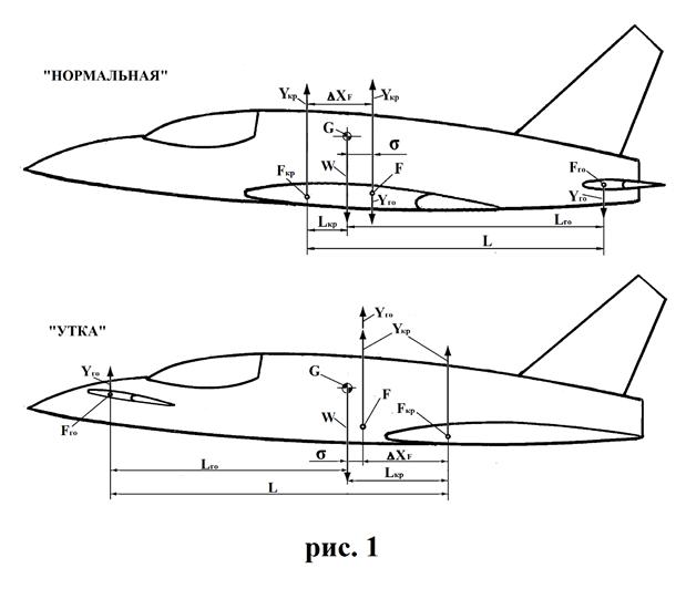Самолёт с аэродинамически смещённой центровкой - 1