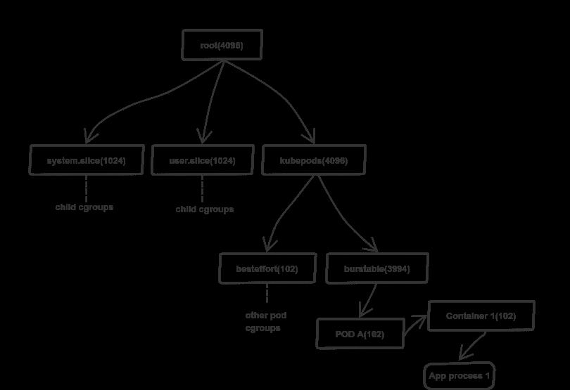 CPU-лимиты и агрессивный троттлинг в Kubernetes - 3