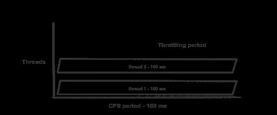 CPU-лимиты и агрессивный троттлинг в Kubernetes - 4