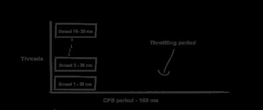 CPU-лимиты и агрессивный троттлинг в Kubernetes - 5