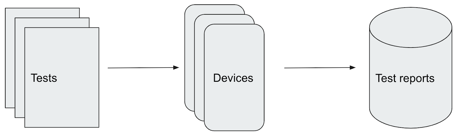 Open source: CI-CD и тестовая инфраструктура Авито для Android - 7