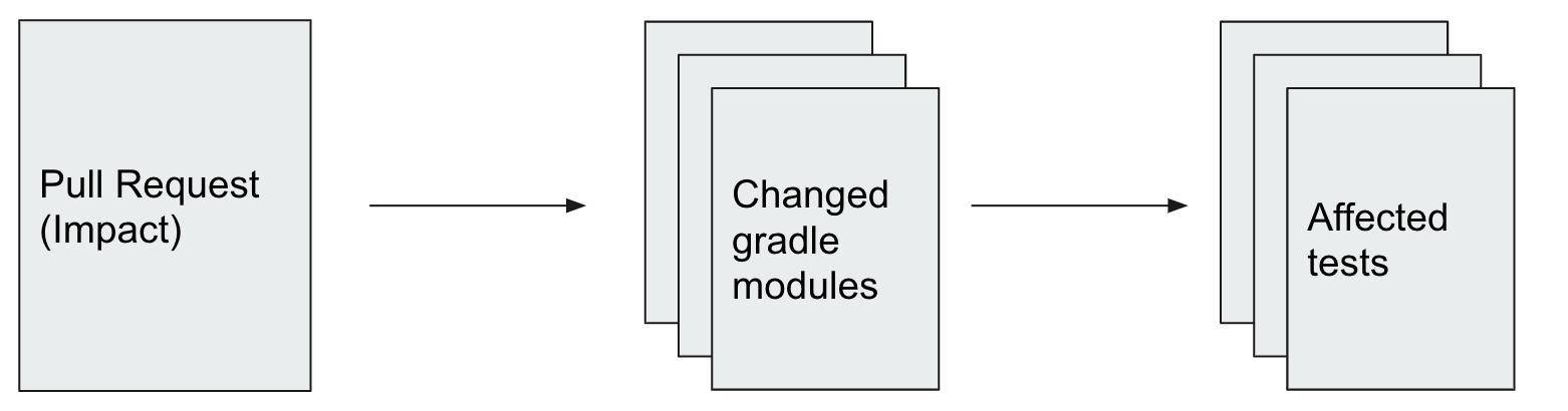 Open source: CI-CD и тестовая инфраструктура Авито для Android - 8