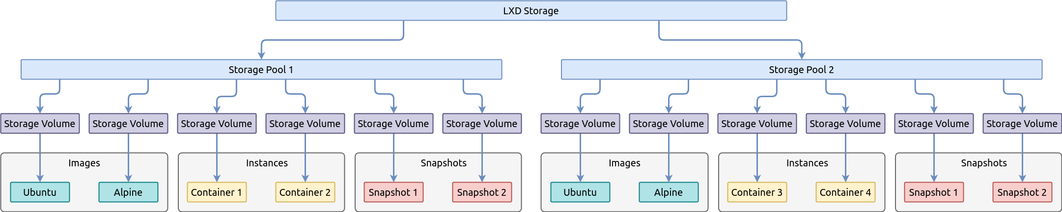 Базовые возможности LXD — системы контейнеров в Linux - 2