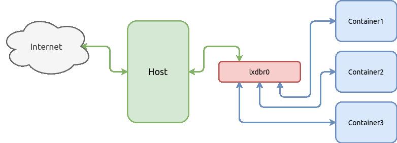 Базовые возможности LXD — системы контейнеров в Linux - 3