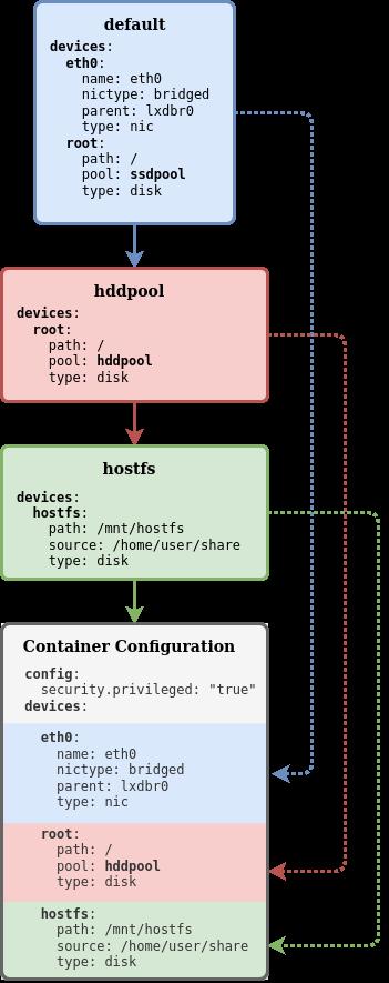 Базовые возможности LXD — системы контейнеров в Linux - 4