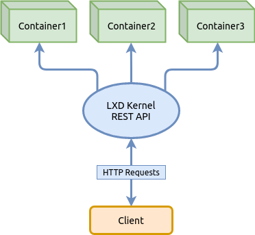 Базовые возможности LXD — системы контейнеров в Linux - 1
